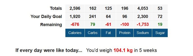 nutrition values of a man trying to lose weight MyFitnessPal