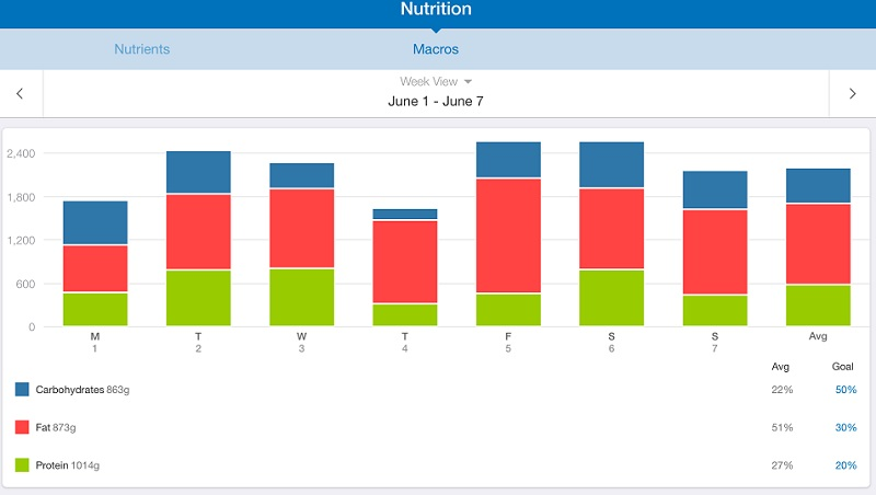 nurtition in take screenshot of My Fitness Pal